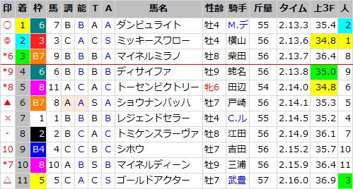アメリカJCC_結果