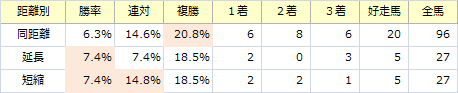 東京新聞杯_距離別