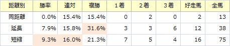 中山記念_距離別
