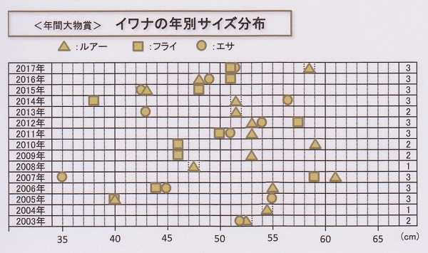 サイズ(イワナ) 001