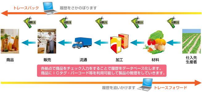 pic_traceability.jpg