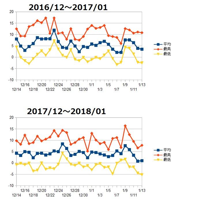 気温比較2017と2018冬