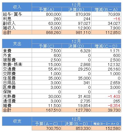 収支(2017.12)