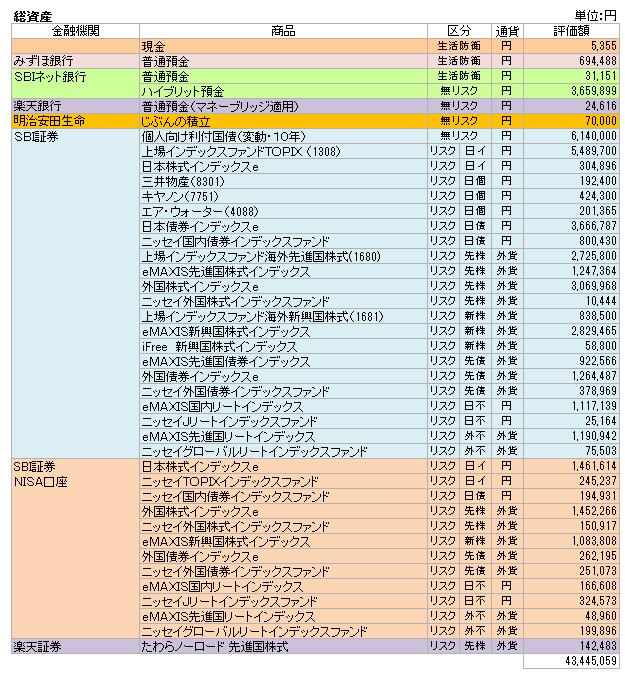 総資産(2018.1)