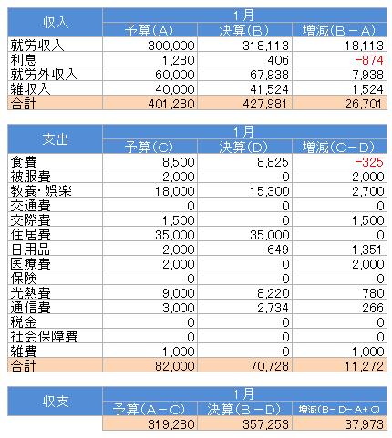 収支(2018.1)
