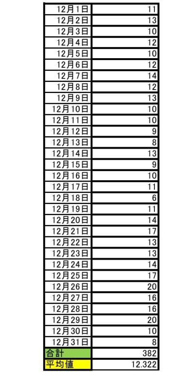2017年12月期のサブジャンルでの順位と月平均順位0001-3