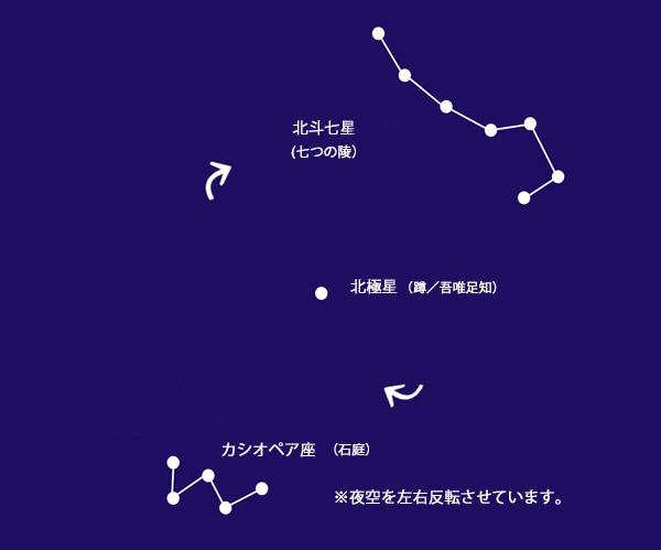 北斗七星 カシオペア座