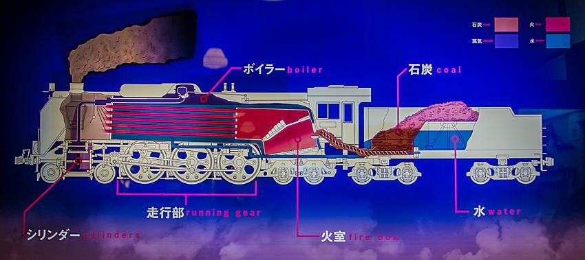 京都鉄道博物館 機関車が動くしくみ