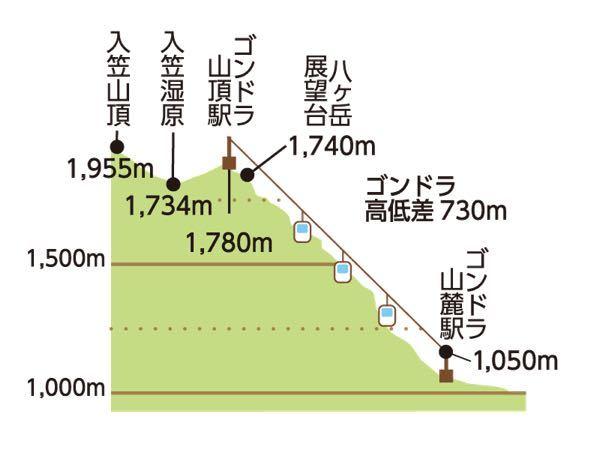 nyukasa_chart.jpg
