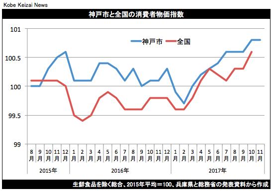 20171201神戸市消費者物価指数