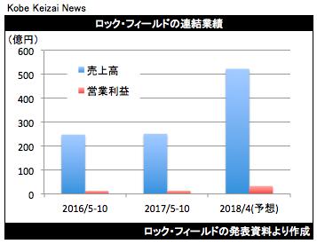 20171201ロックフィールド決算グラフ