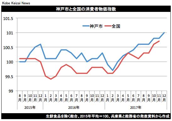 20171226消費者物価指数グラフ