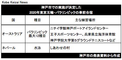 20180101東京2020神戸事前合宿