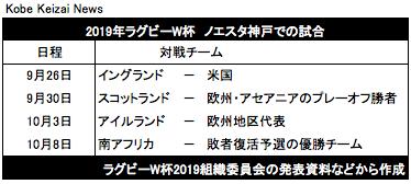20180101ラグビーW杯神戸日程