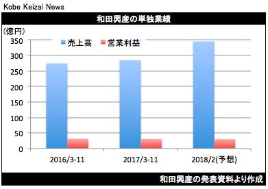 20180109和田興産決算グラフ