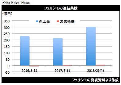 20180110フェリシモ決算グラフ