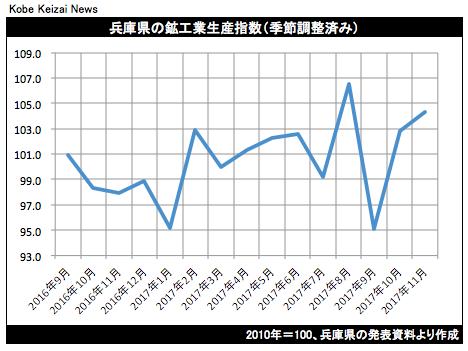 20180122鉱工業生産グラフ