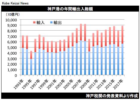 20180125神戸港年間輸出入総額