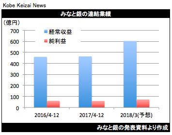 20180126みなと銀決算グラフ