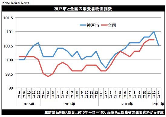 20180126消費者物価指数グラフ
