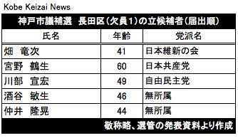 20180129神戸市議補選長田区候補者