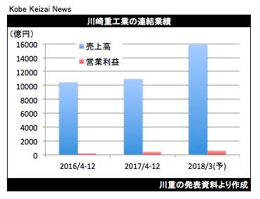 20180131川重決算グラフ