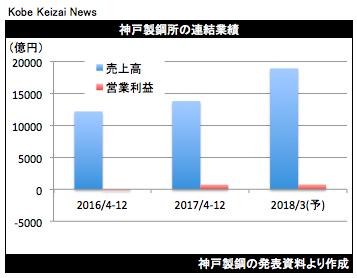 20180201神戸製鋼決算グラフ