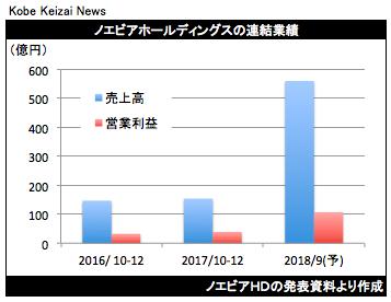 20180201ノエビアHD決算グラフ