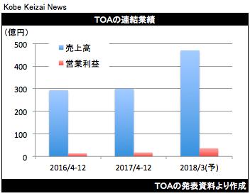 20180202TOA決算グラフ