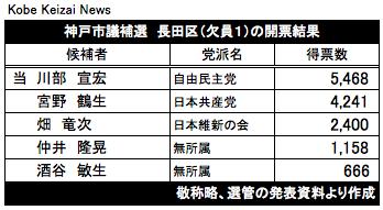 20180204長田区市議補選結果