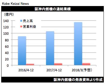 20180205阪神燃決算グラフ