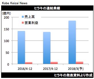 20180206ヒラキ決算グラフ