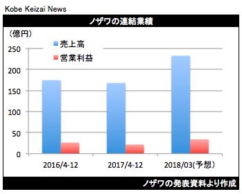 20180210ノザワ決算ブラフ