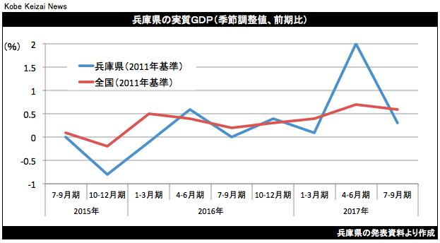 20180212兵庫県GDP推移