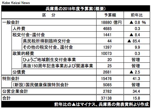 20180215兵庫県当初予算案