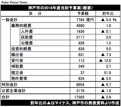 20180216神戸市予算案概要