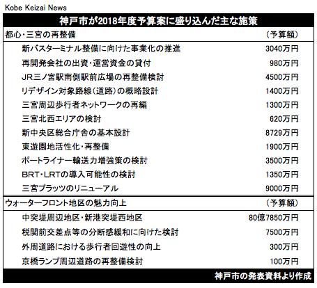 20180217神戸市予算三宮再開発