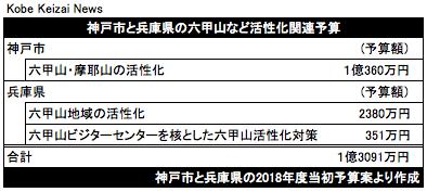 20180218神戸市と兵庫県の六甲山関連予算