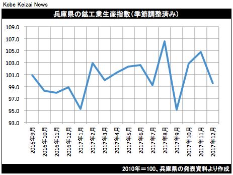 20180220鉱工業生産グラフ
