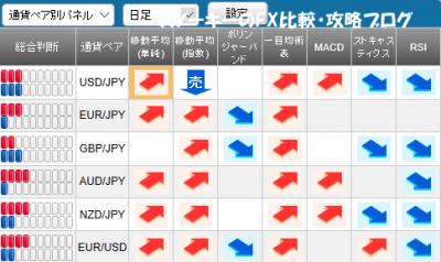 20171230さきよみLIONチャート検証シグナルパネル