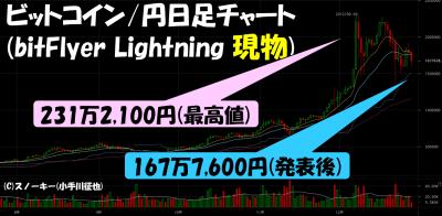 20171228ビットフライヤービットコイン./円現物日足チャート