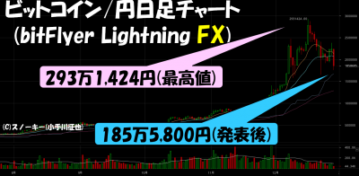 20171228ビットフライヤービットコイン./円FX日足チャート