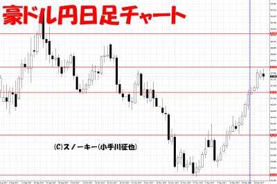 20171230さきよみLIONチャート検証豪ドル円日足