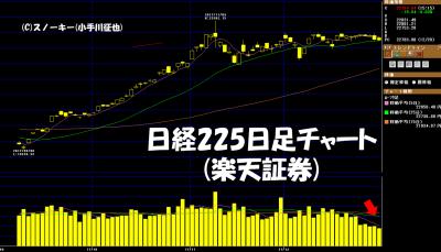 20171230日経225日足