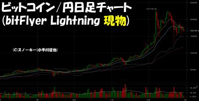 20171230ビットコイン円日足