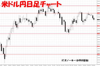 20171230米ドル円日足