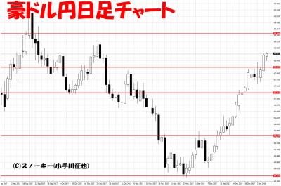 20180105ループ・イフダン検証豪ドル円日足