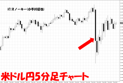 20180105米雇用統計米ドル円5分足