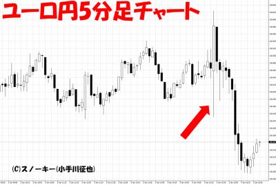 20180105米雇用統計ユーロ円5分足
