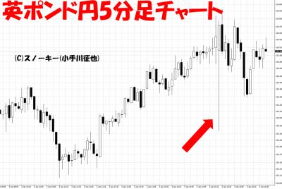 20180105米雇用統計英ポンド円5分足